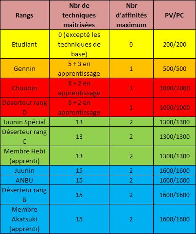 Techniques et Deduction des PV/PC Tableaurang